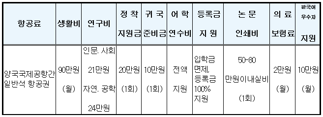 korean gov scholarship